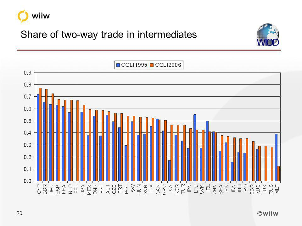 wiiw 20 Share of two-way trade in intermediates