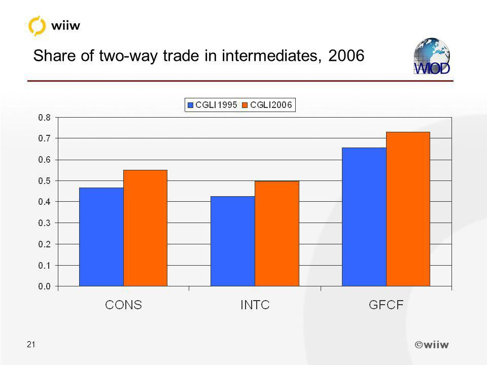 wiiw 21 Share of two-way trade in intermediates, 2006