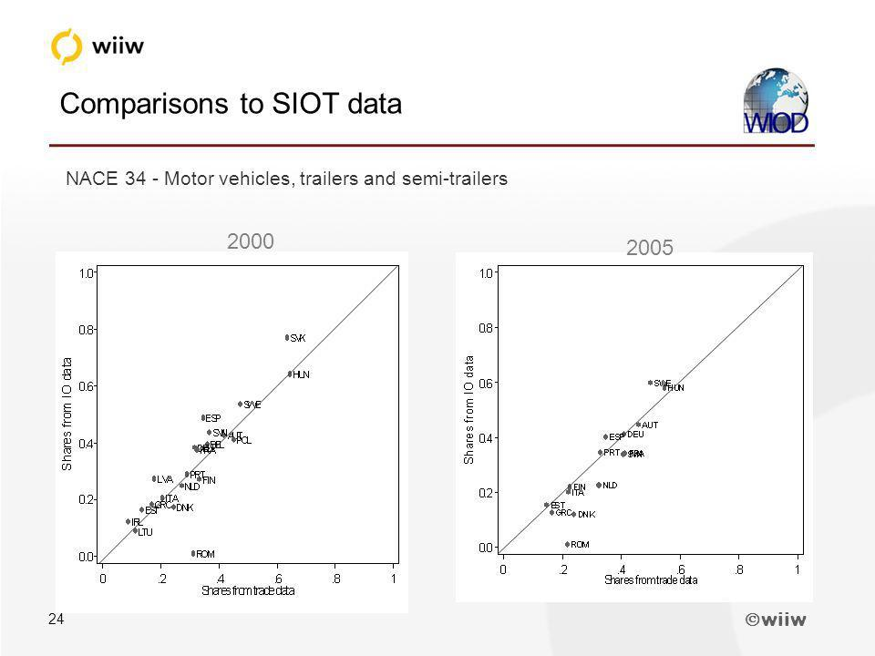 wiiw 24 Comparisons to SIOT data NACE 34 - Motor vehicles, trailers and semi-trailers 2000 2005