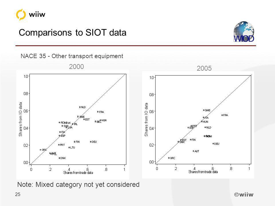 wiiw 25 Comparisons to SIOT data NACE 35 - Other transport equipment 2000 2005 Note: Mixed category not yet considered