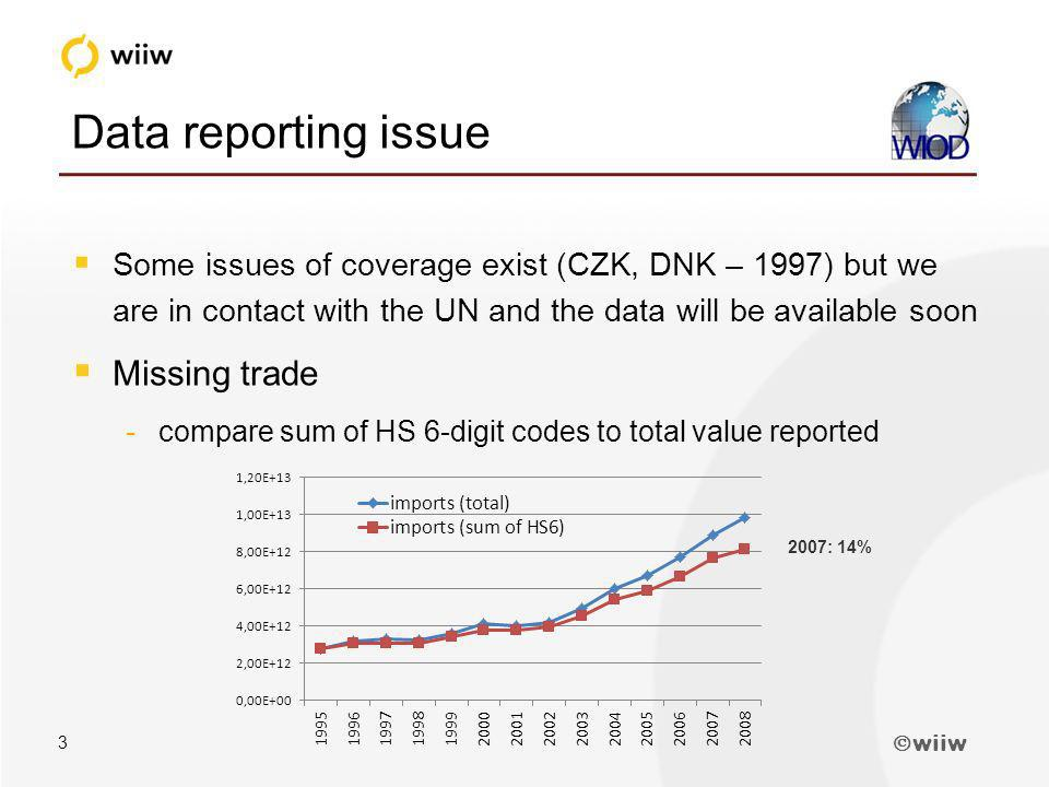 wiiw 3 Data reporting issue Some issues of coverage exist (CZK, DNK – 1997) but we are in contact with the UN and the data will be available soon Missing trade -compare sum of HS 6-digit codes to total value reported 2007: 14%
