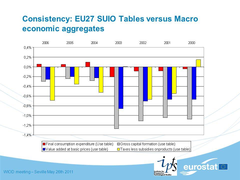 WIOD meeting – Seville May 26th 2011 Consistency: EU27 SUIO Tables versus Macro economic aggregates
