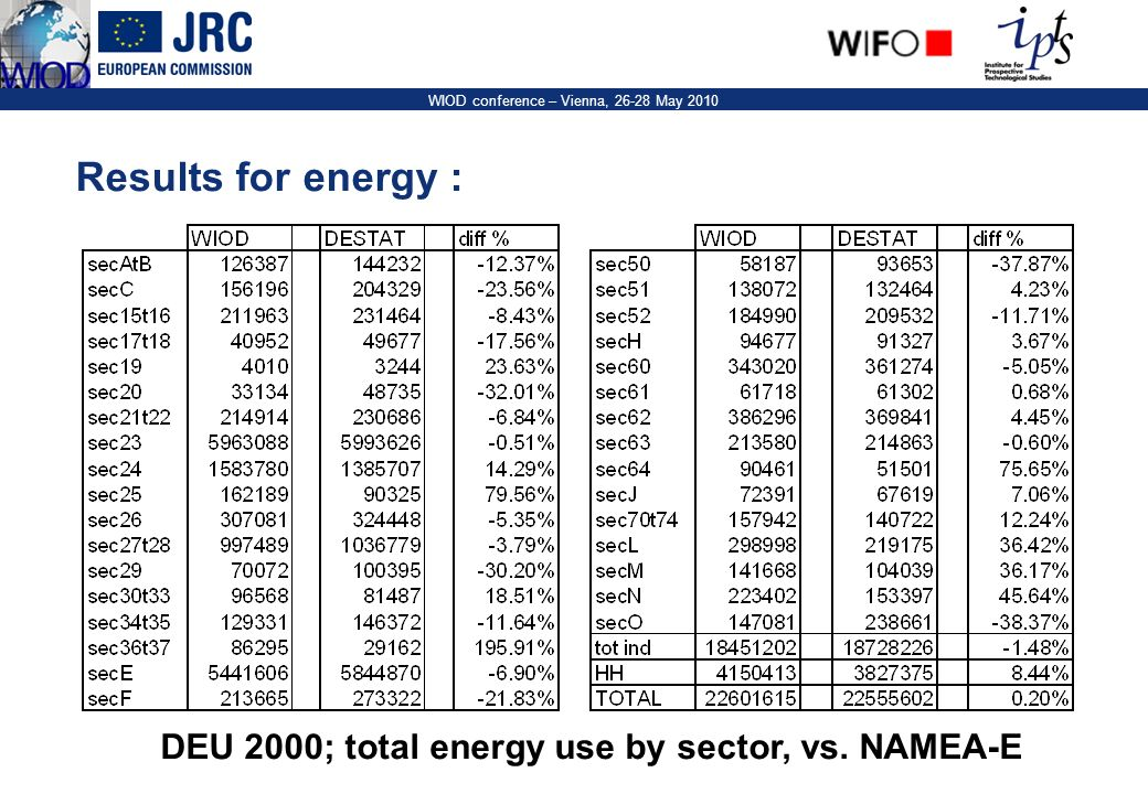 10 WIOD conference – Vienna, 26-28 May 2010 Results for energy : DEU 2000; total energy use by sector, vs.