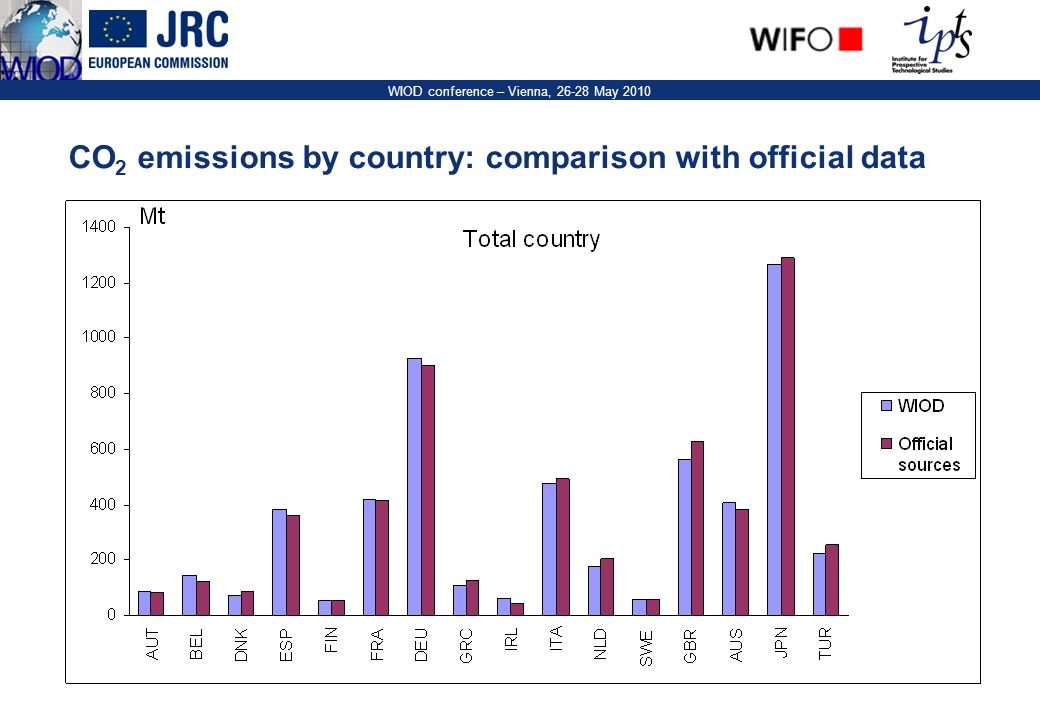 12 WIOD conference – Vienna, 26-28 May 2010 CO 2 emissions by country: comparison with official data