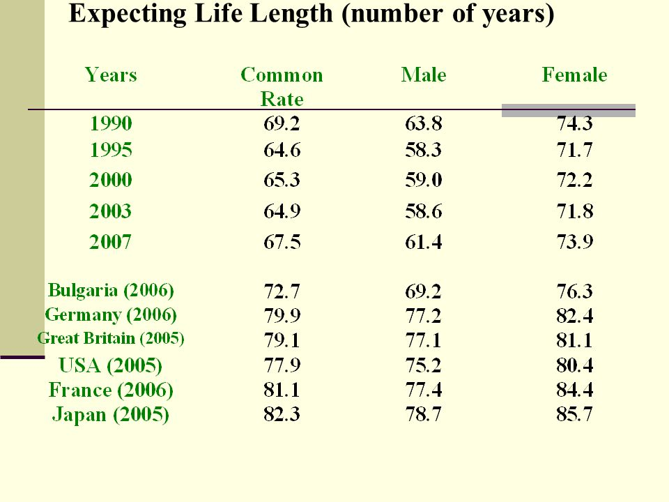 Expecting Life Length (number of years)
