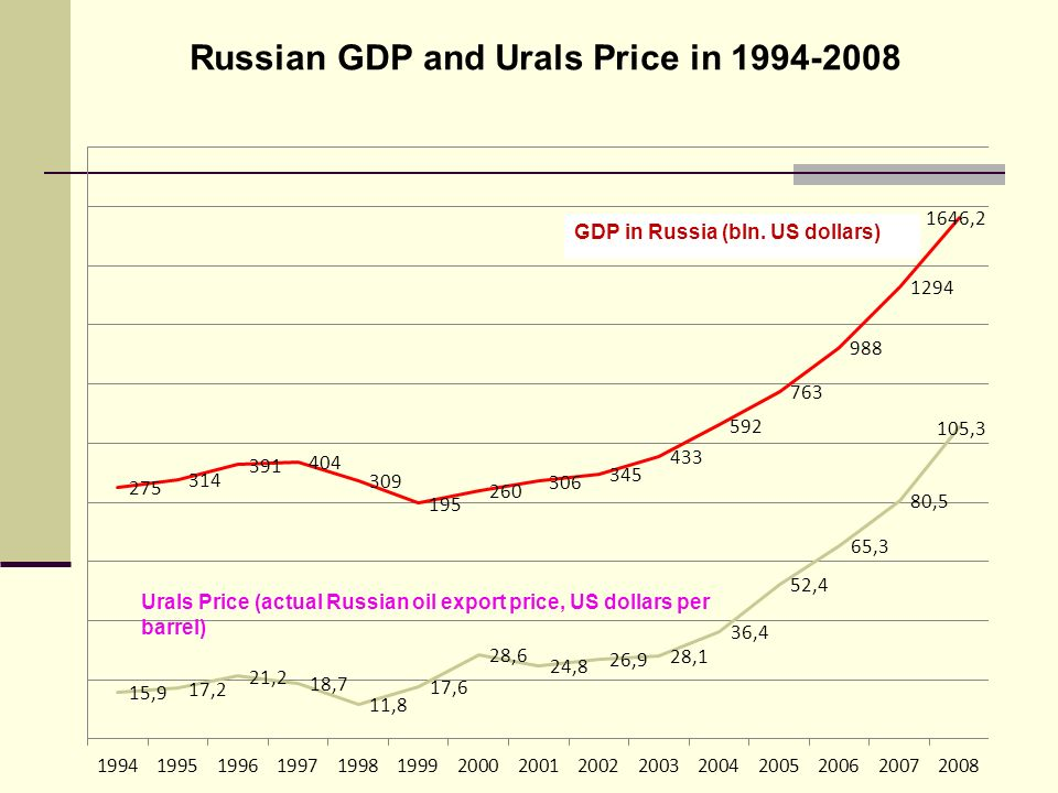 Russian GDP and Urals Price in