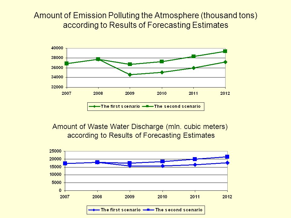 Amount of Emission Polluting the Atmosphere (thousand tons) according to Results of Forecasting Estimates Amount of Waste Water Discharge (mln.
