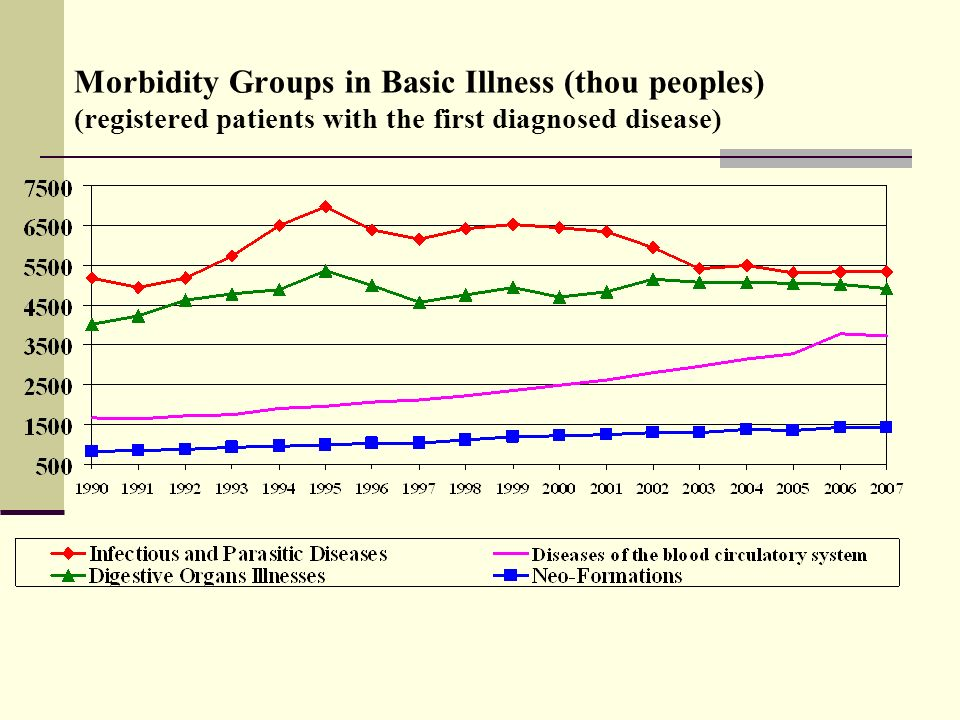 Morbidity in Russia (registered patients with the first diagnosed disease for every thousand people)