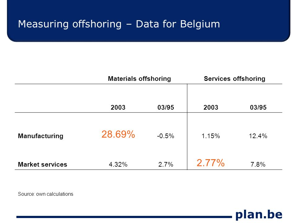 plan.be Measuring offshoring – Data for Belgium Materials offshoringServices offshoring 200303/95200303/95 Manufacturing 28.69% -0.5%1.15%12.4% Market services4.32%2.7% 2.77% 7.8% Source: own calculations