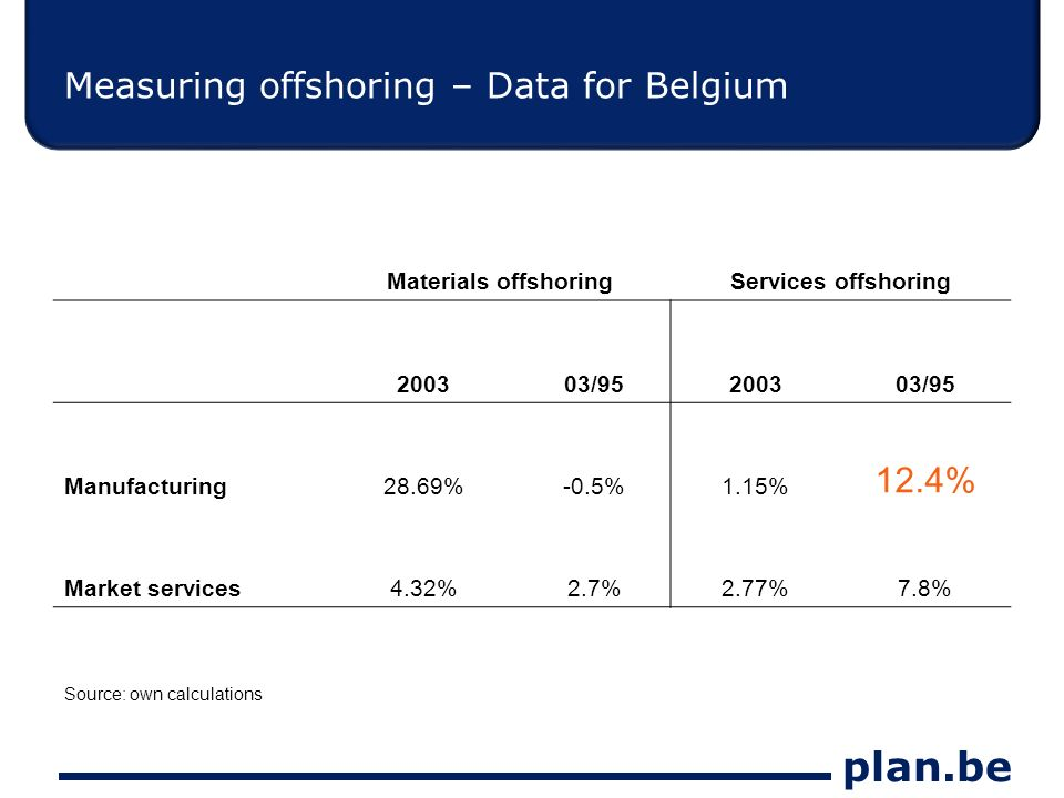 plan.be Measuring offshoring – Data for Belgium Materials offshoringServices offshoring 200303/95200303/95 Manufacturing28.69%-0.5%1.15% 12.4% Market services4.32%2.7%2.77%7.8% Source: own calculations