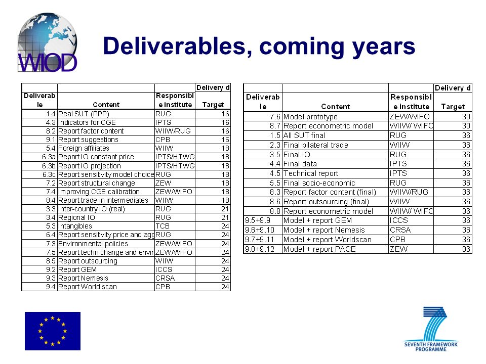 Deliverables, coming years