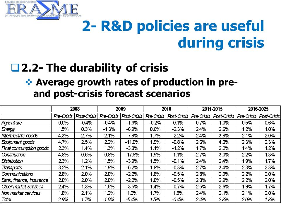21 2- R&D policies are useful during crisis 2.2- The durability of crisis Average growth rates of production in pre- and post-crisis forecast scenario