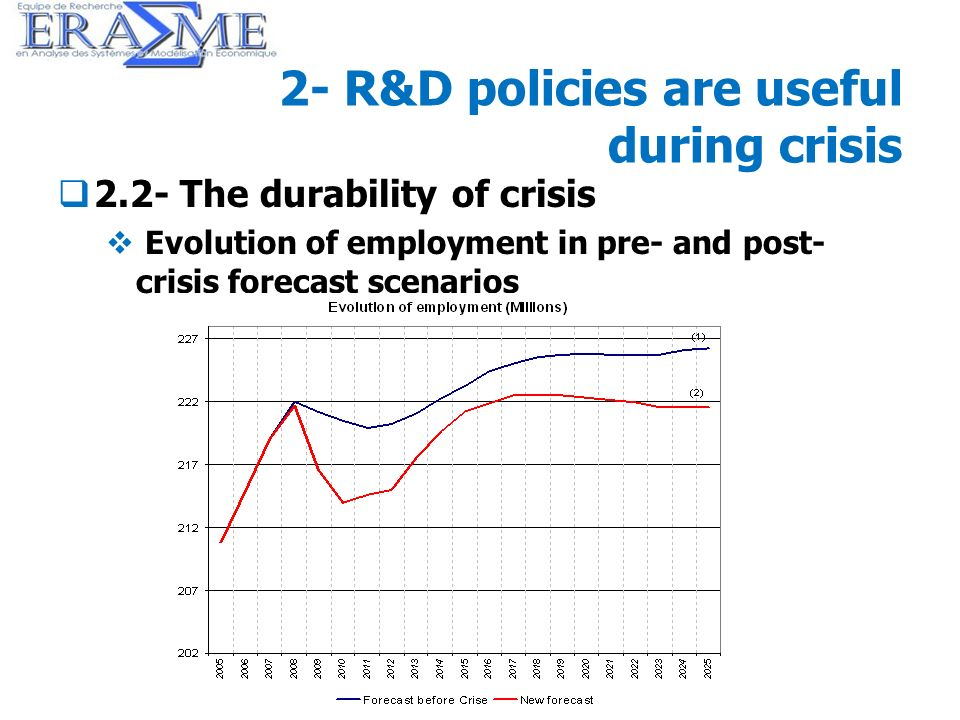 22 2- R&D policies are useful during crisis 2.2- The durability of crisis Evolution of employment in pre- and post- crisis forecast scenarios