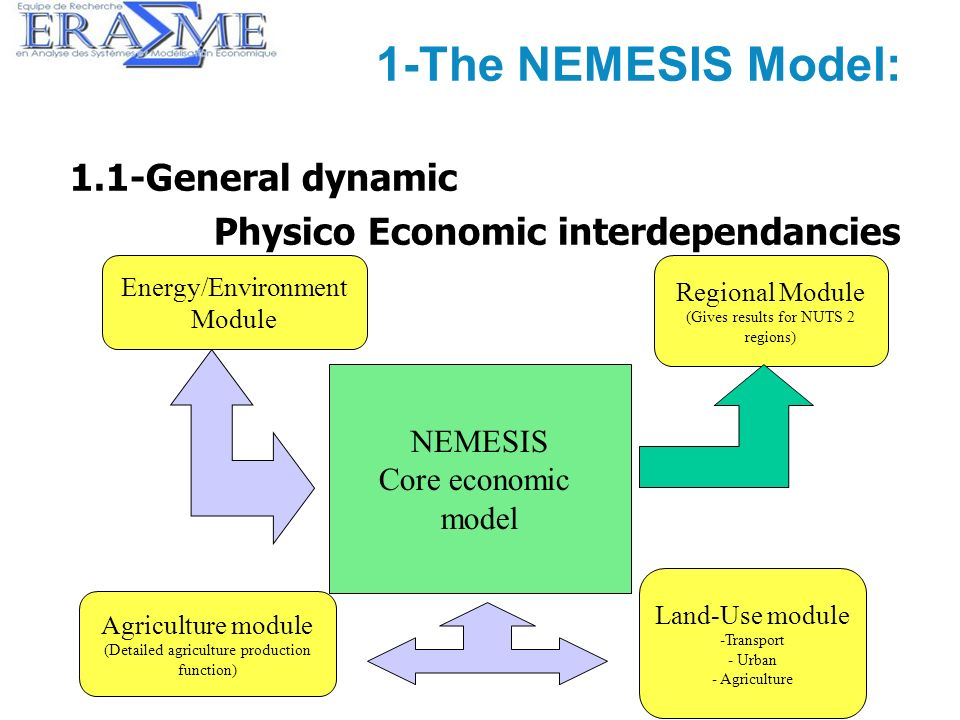 3 1-The NEMESIS Model: 1.1-General dynamic Physico Economic interdependancies NEMESIS Core economic model Energy/Environment Module Regional Module (Gives results for NUTS 2 regions) Agriculture module (Detailed agriculture production function) Land-Use module -Transport - Urban - Agriculture