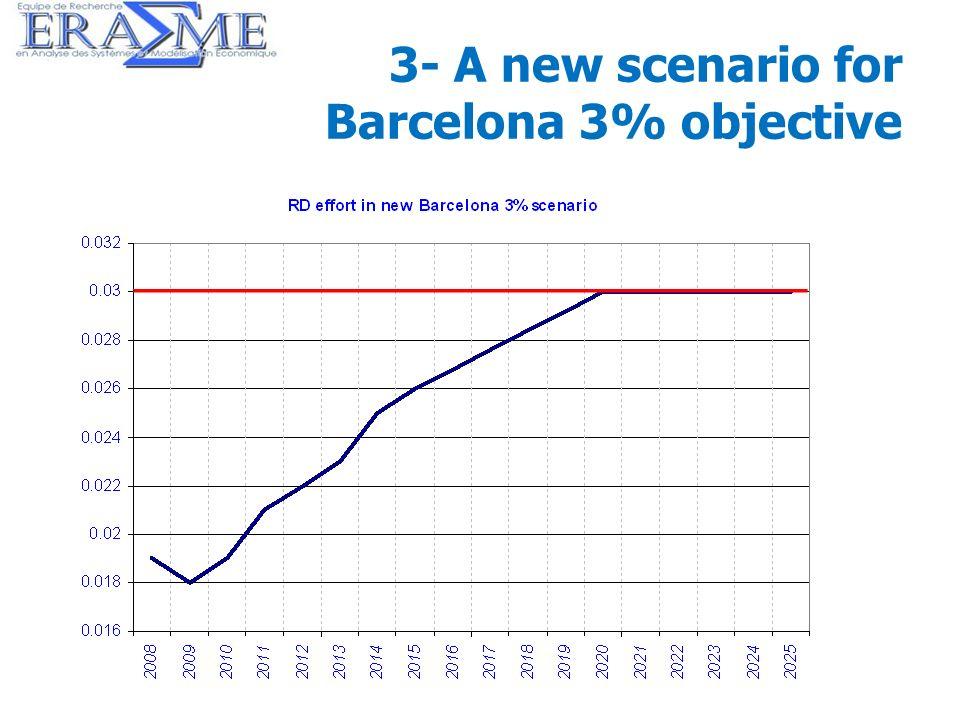 30 3- A new scenario for Barcelona 3% objective