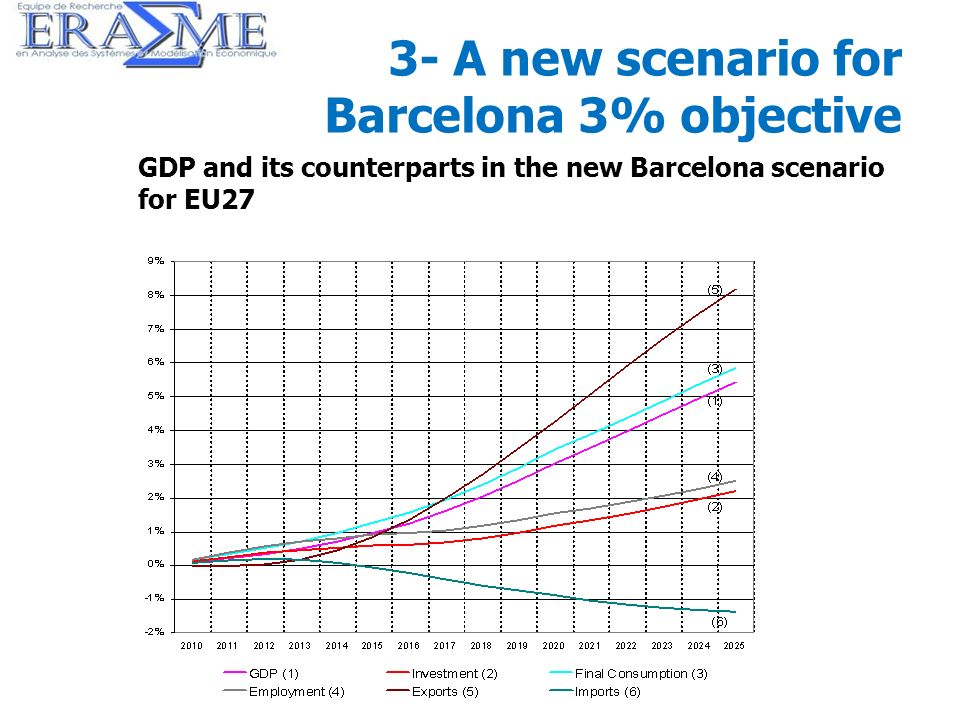 32 3- A new scenario for Barcelona 3% objective GDP and its counterparts in the new Barcelona scenario for EU27