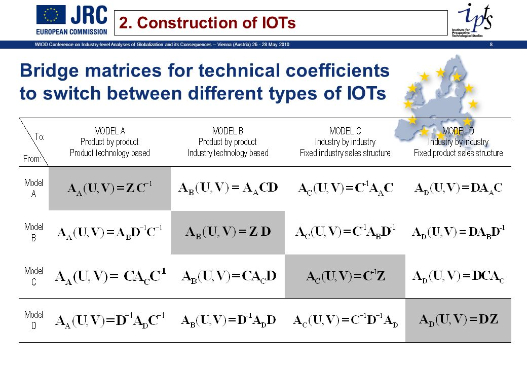 8WIOD Conference on Industry-level Analyses of Globalization and its Consequences – Vienna (Austria) 26 - 28 May 2010 Bridge matrices for technical coefficients to switch between different types of IOTs 2.