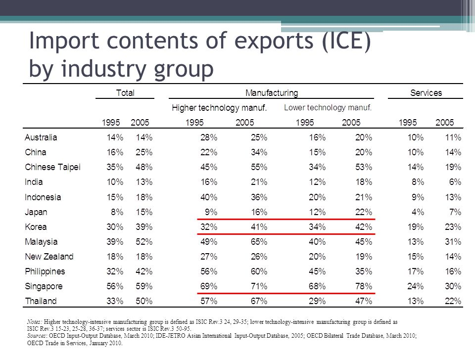 Import contents of exports (ICE) by industry group Notes: Higher technology-intensive manufacturing group is defined as ISIC Rev.3 24, 29-35; lower te