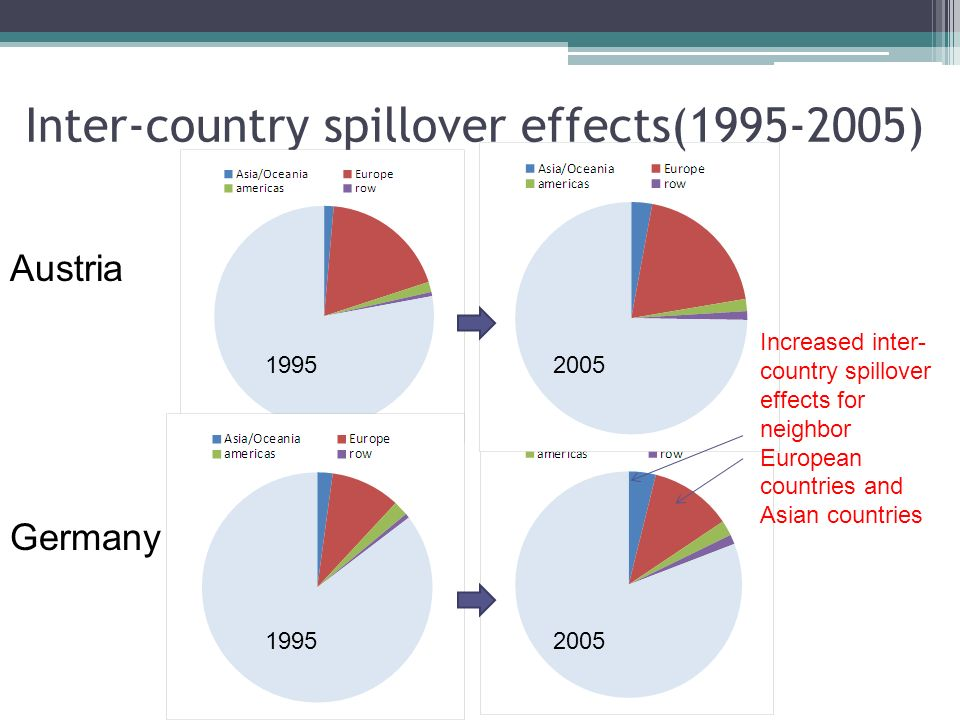 Inter-country spillover effects(1995-2005) Austria Germany 19952005 Increased inter- country spillover effects for neighbor European countries and Asi