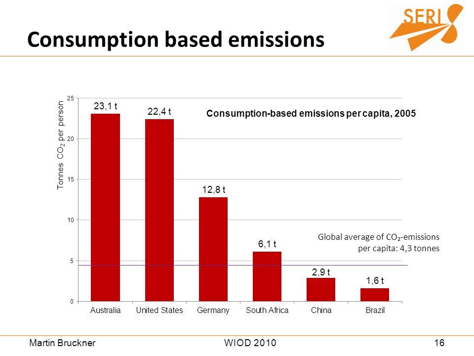 16WIOD 2010Martin Bruckner Consumption based emissions