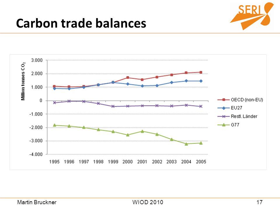 17WIOD 2010Martin Bruckner Carbon trade balances