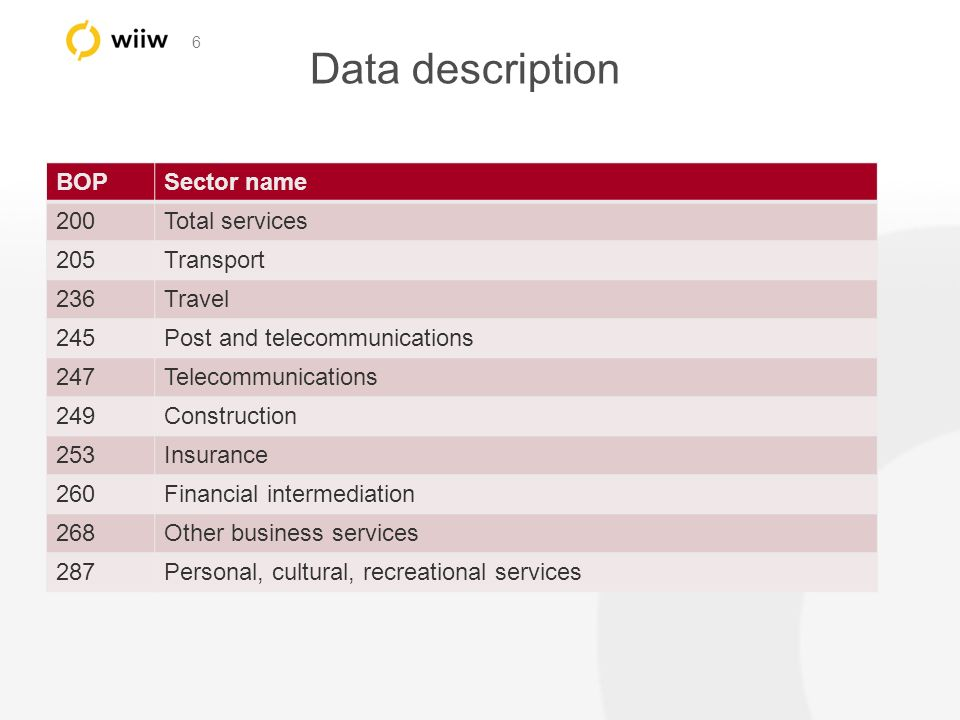 6 Data description BOPSector name 200Total services 205Transport 236Travel 245Post and telecommunications 247Telecommunications 249Construction 253Insurance 260Financial intermediation 268Other business services 287Personal, cultural, recreational services