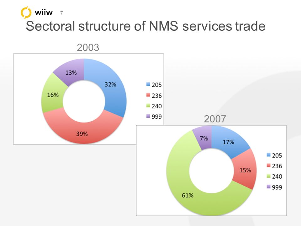 7 Sectoral structure of NMS services trade