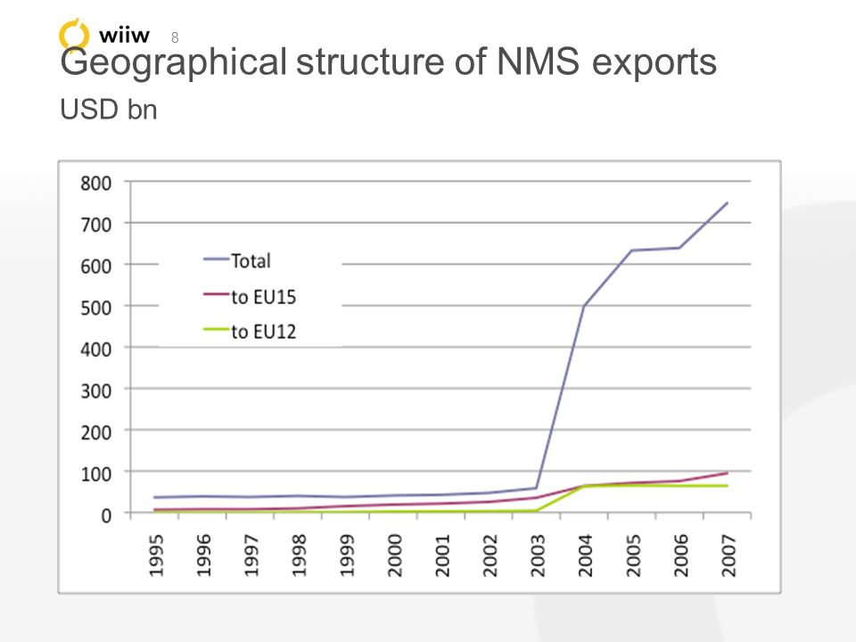 8 Geographical structure of NMS exports USD bn