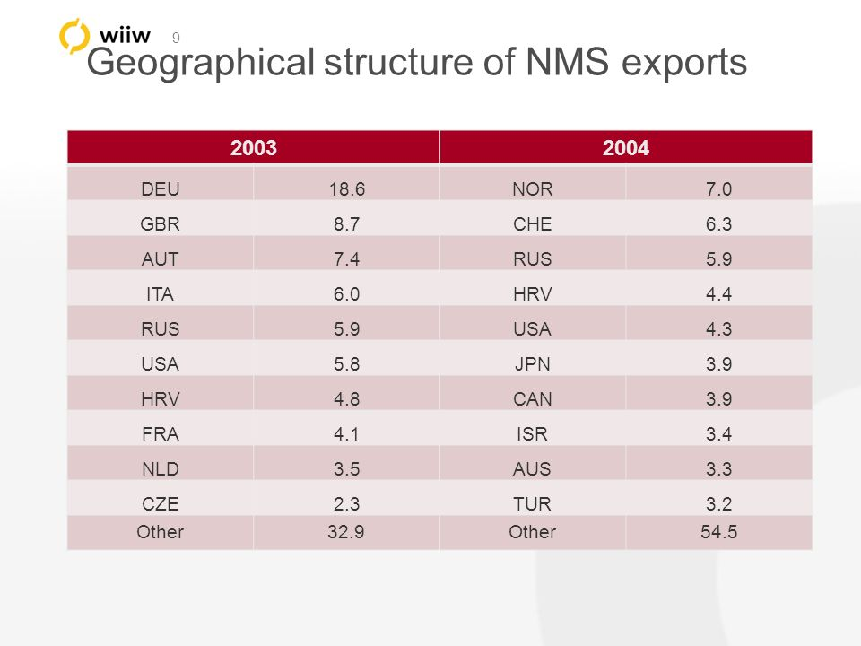 9 Geographical structure of NMS exports 20032004 DEU18.6NOR7.0 GBR8.7CHE6.3 AUT7.4RUS5.9 ITA6.0HRV4.4 RUS5.9USA4.3 USA5.8JPN3.9 HRV4.8CAN3.9 FRA4.1ISR3.4 NLD3.5AUS3.3 CZE2.3TUR3.2 Other32.9Other54.5
