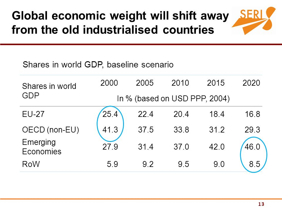 13 Global economic weight will shift away from the old industrialised countries Shares in world GDP 20002005201020152020 In % (based on USD PPP, 2004) EU-2725.422.420.418.416.8 OECD (non-EU)41.337.533.831.229.3 Emerging Economies 27.931.437.042.046.0 RoW5.99.29.59.08.5 Shares in world GDP, baseline scenario