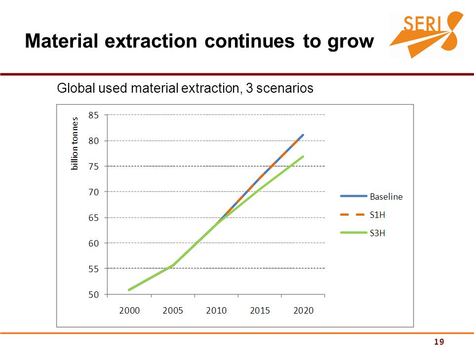 19 Material extraction continues to grow Global used material extraction, 3 scenarios