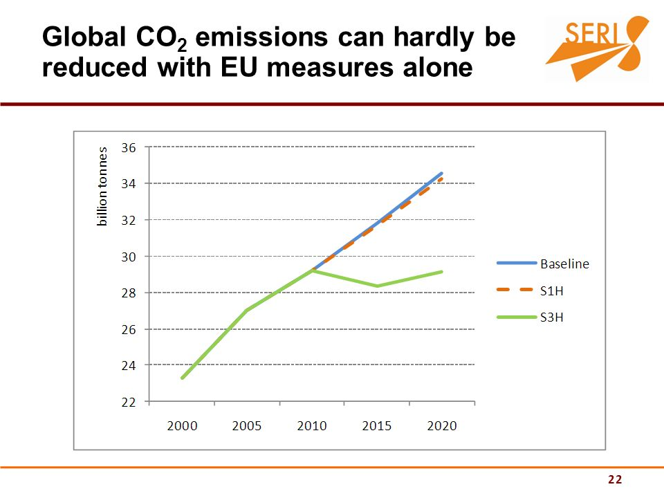 22 Global CO 2 emissions can hardly be reduced with EU measures alone