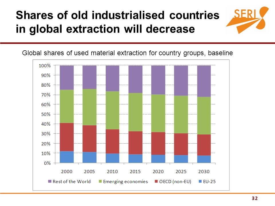 32 Shares of old industrialised countries in global extraction will decrease Global shares of used material extraction for country groups, baseline