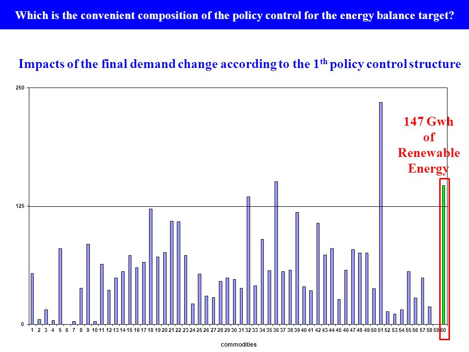 147 Gwh of Renewable Energy Impacts of the final demand change according to the 1 th policy control structure Which is the convenient composition of t