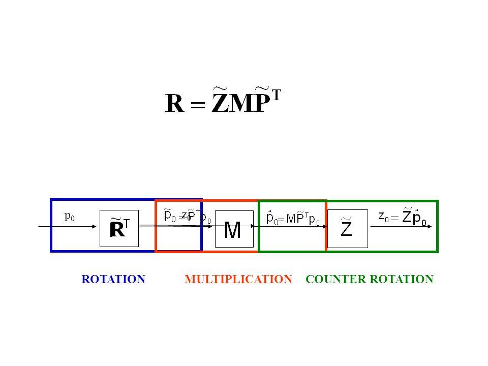 p0p0 R z0z0 ROTATIONMULTIPLICATIONCOUNTER ROTATION