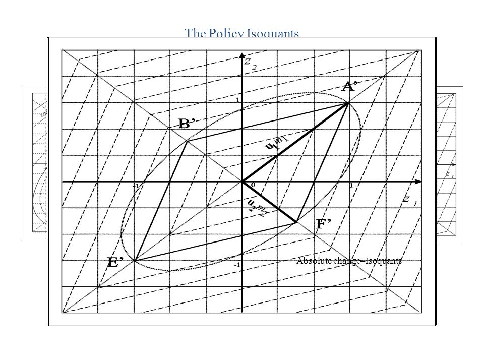 The Policy Isoquants Modulus-Isoquant Absolute change–Isoquants