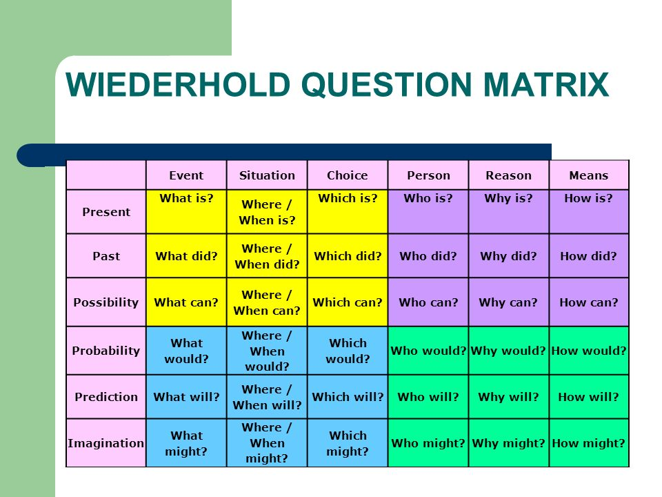 WIEDERHOLD QUESTION MATRIX EventSituationChoicePersonReasonMeans Present What is? Where / When is? Which is?Who is?Why is?How is? PastWhat did? Where