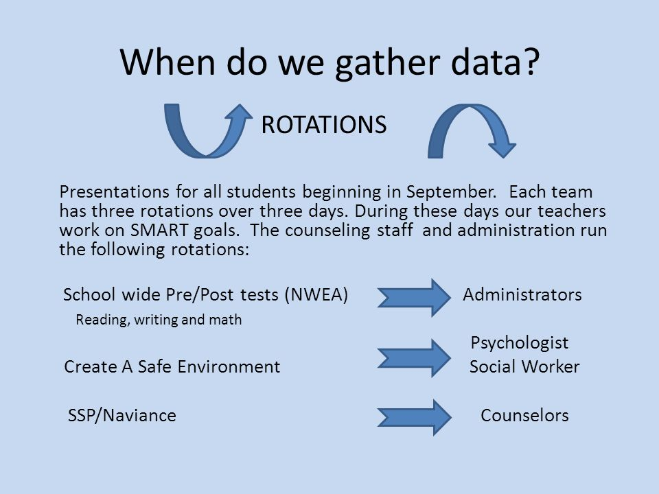 When do we gather data? ROTATIONS Presentations for all students beginning in September. Each team has three rotations over three days. During these d