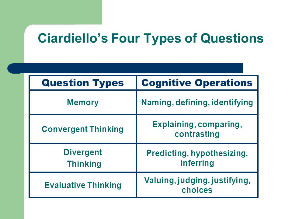 Ciardiellos Four Types of Questions Question TypesCognitive Operations MemoryNaming, defining, identifying Convergent Thinking Explaining, comparing,