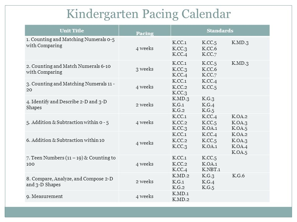 Unit Title Pacing Standards 1. Counting and Matching Numerals 0-5 with Comparing 4 weeks K.CC.1K.CC.5K.MD.3 K.CC.3K.CC.6 K.CC.4K.CC.7 2. Counting and