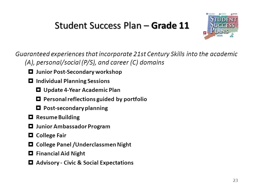 Student Success Plan – Grade 11 Guaranteed experiences that incorporate 21st Century Skills into the academic (A), personal/social (P/S), and career (