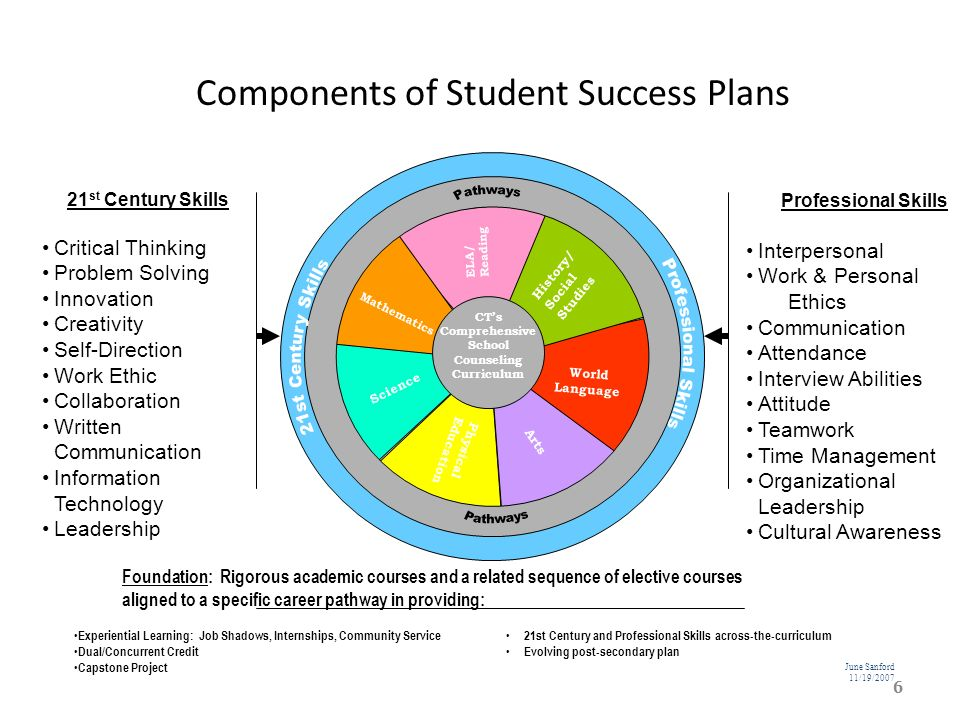 Key to Student Engagement An individualized flexible student-driven plan Helps every student stay connected in school Helps students achieve post-secondary education and career goals Begins in 6 th grade and continues through high school and beyond Establishes an adult support team which may include teachers, counselors, school psychologists, social workers, parents/guardians, community members, etc.