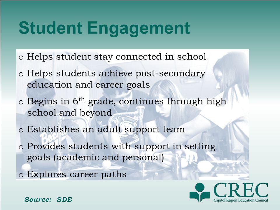 Core Components Academic Development Career Development Social, Emotional and Physical Development.