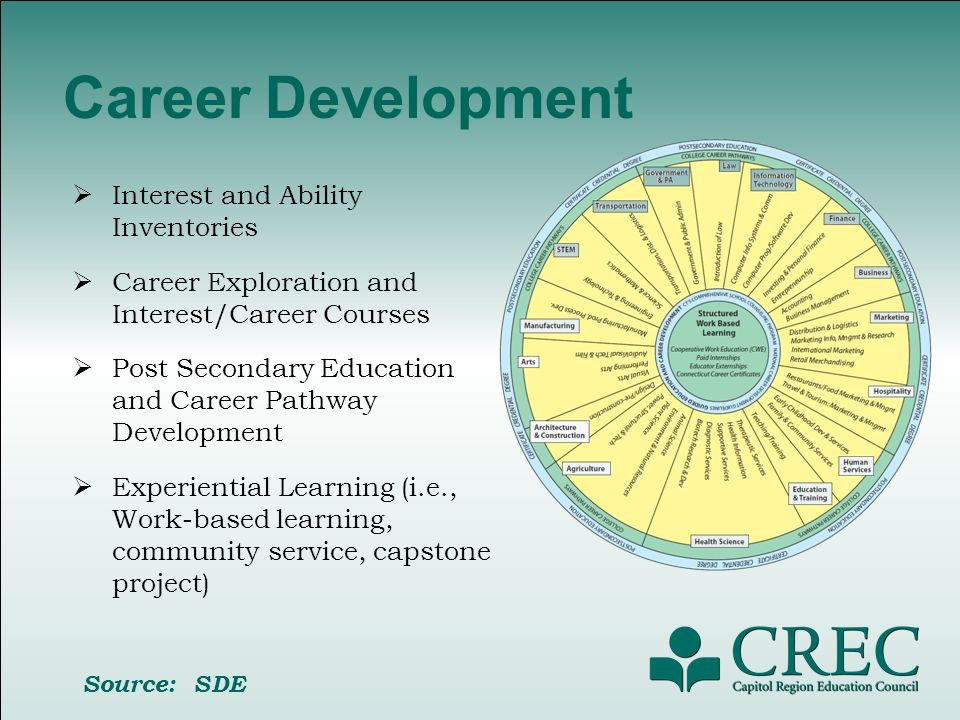 Developing the SSP Ensure that the following personnel are actively involved in the development of the SSP as well as the implementation process: Special Education School Nurses 504 Coordinator School Counselors School Social Workers School Psychologists College/Career/Vocational Counselors Other related services personnel (e.g., OT, PT, Speech) Ensure that all students have an opportunity to work with a dedicated adult mentor/advisor and a group of integrated students Source: SDE