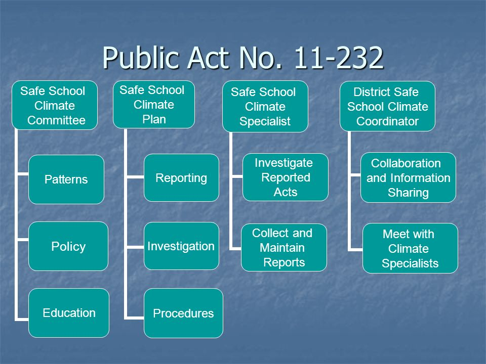 Public Act No. 11-232 Safe School Climate Committee Patterns Policy Education Safe School Climate Plan Reporting Investigation Procedures Safe School