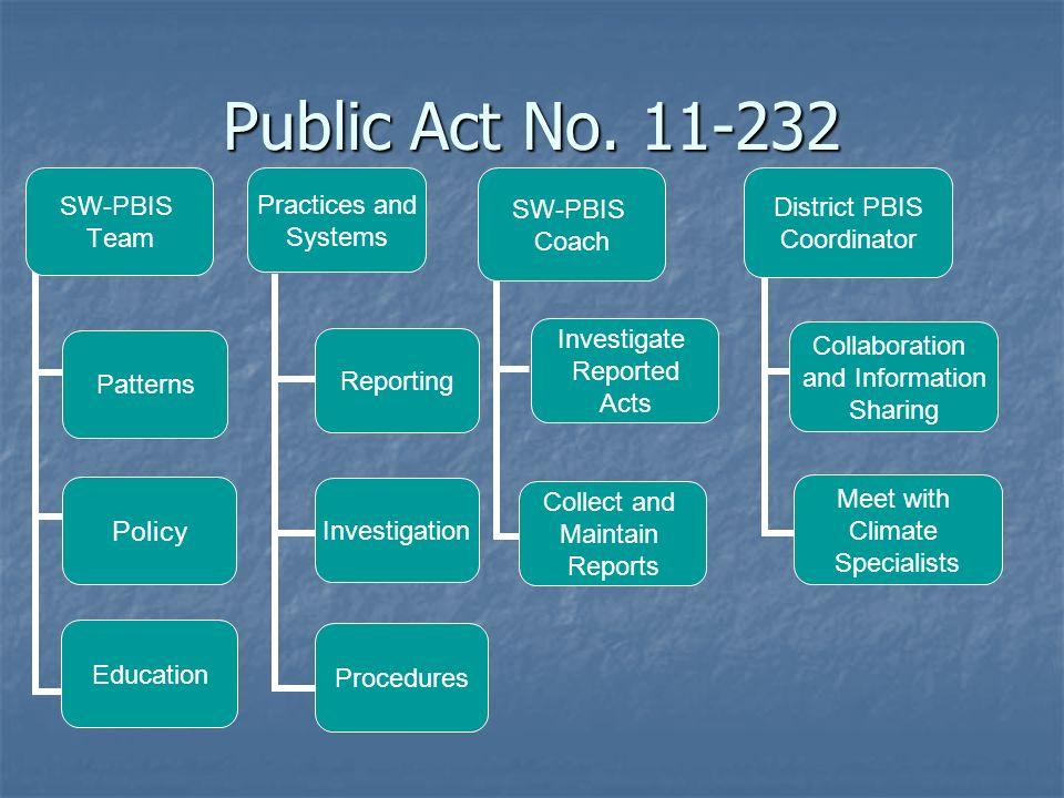 Public Act No. 11-232 SW-PBIS Team Patterns Policy Education Practices and Systems Reporting Investigation Procedures SW-PBIS Coach Investigate Report