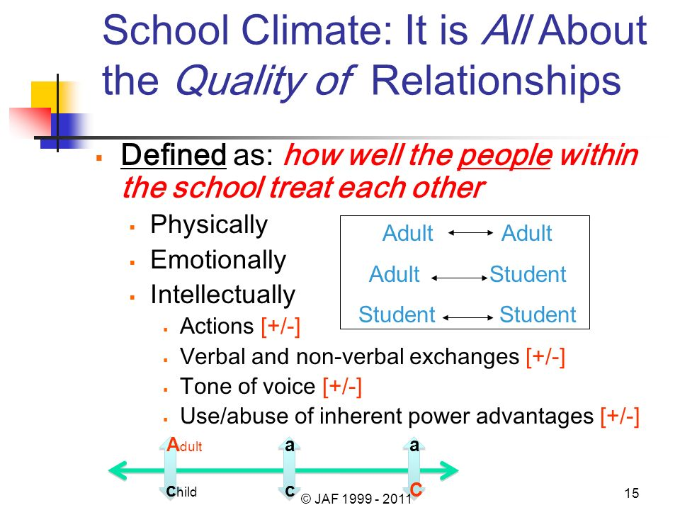 School Climate: It is All About the Quality of Relationships Defined as: how well the people within the school treat each other Physically Emotionally
