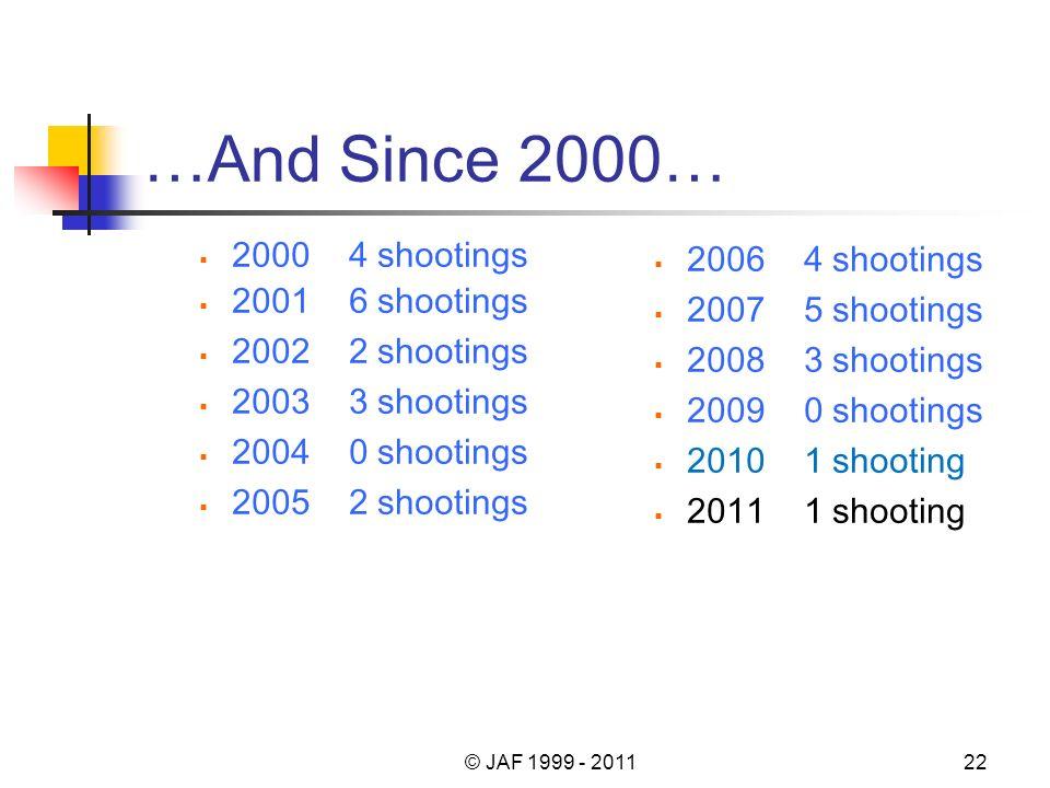 …And Since 2000… 2000 4 shootings 2001 6 shootings 2002 2 shootings 2003 3 shootings 2004 0 shootings 2005 2 shootings 2006 4 shootings 2007 5 shootings 2008 3 shootings 2009 0 shootings 2010 1 shooting 2011 1 shooting © JAF 1999 - 201122