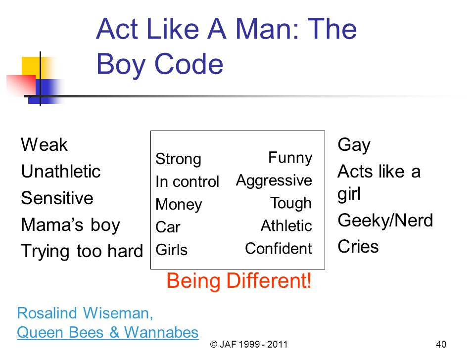 Act Like A Man: The Boy Code Strong In control Money Car Girls Funny Aggressive Tough Athletic Confident Gay Acts like a girl Geeky/Nerd Cries Weak Unathletic Sensitive Mamas boy Trying too hard Rosalind Wiseman, Queen Bees & Wannabes Being Different.