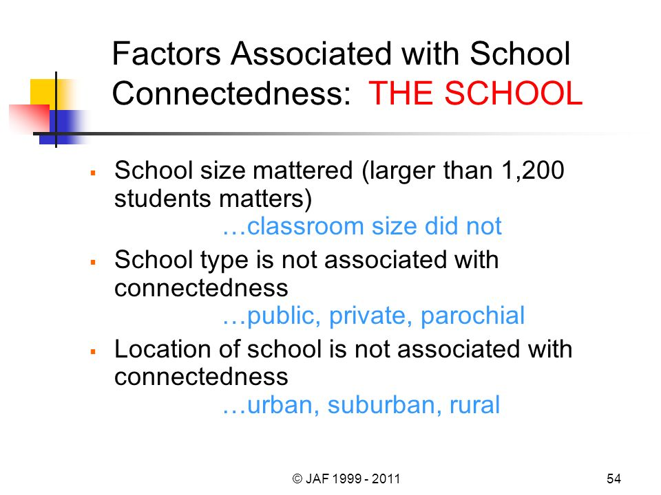 Factors Associated with School Connectedness: THE SCHOOL School size mattered (larger than 1,200 students matters) …classroom size did not School type is not associated with connectedness …public, private, parochial Location of school is not associated with connectedness …urban, suburban, rural © JAF 1999 - 201154